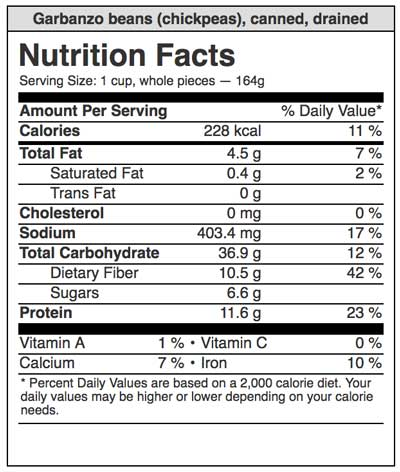 Nutrition content of chickpeas
