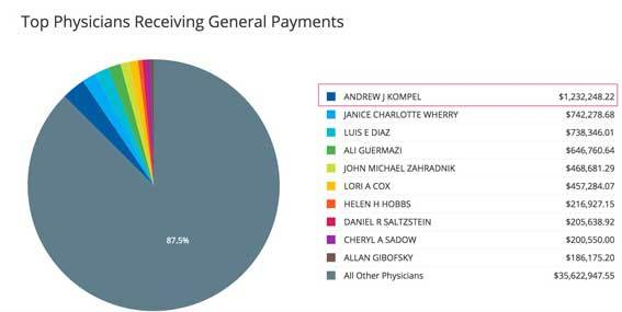 Doctors receiving most payments by Pfizer
