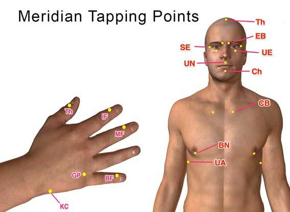 Eft merdian points