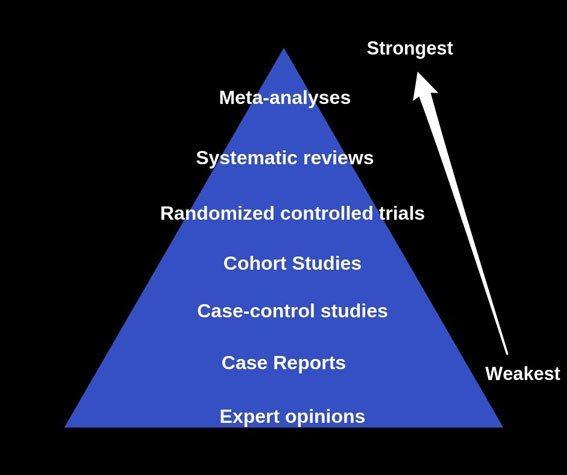 study pyramide
