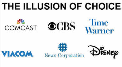 Six corporations controlling most media