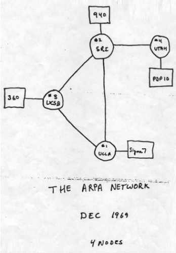 A sketch of the ARPANET in December 1969