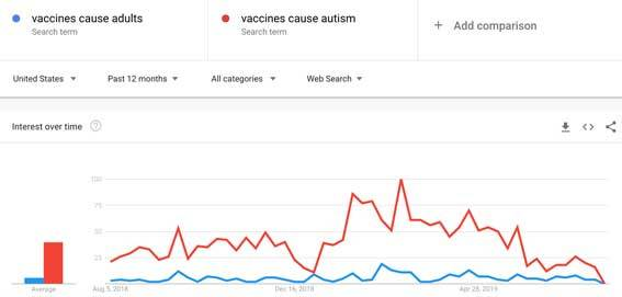 Google trends results of vaccinesa cause adults vs vaccines cause autism