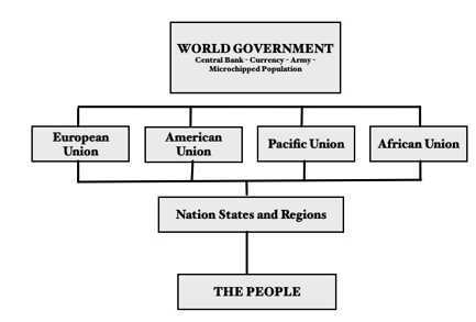 flowchart showing world government structure