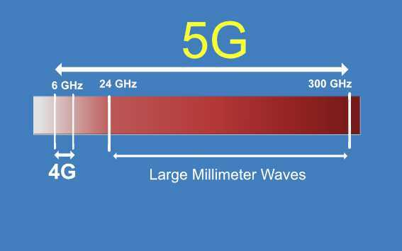 Diagram showing the difference between 4G  and 5G