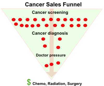 cancer sales funnel diagram