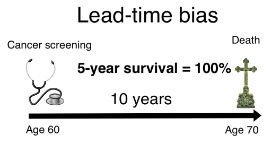Diagram showing 100% five-year survival rate
