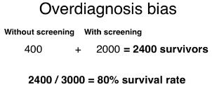 diagram showing 80% success rate of overdiagnosis bias