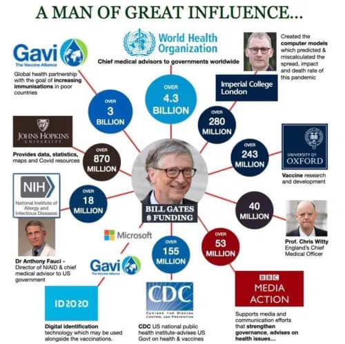 Picture showing Bill Gates many connections to health authorities