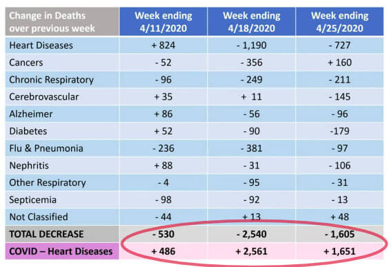 Table showing COVID-deaths increasing and other diseases decreasing