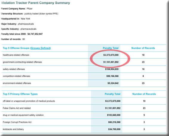 List of Pfizer's violations